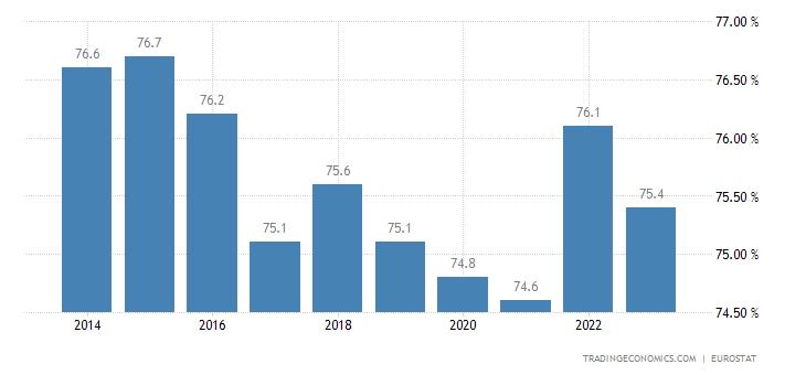 Slovenia Home Ownership Rate