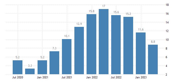 slovenia house price idx 2015 100 eurostat data