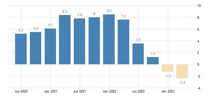 slovenia house price idx deflated eurostat data