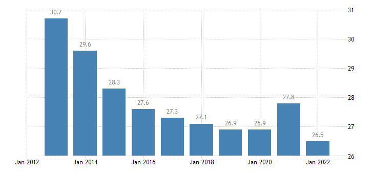 slovenia household debt consolidated including non profit institutions serving households eurostat data