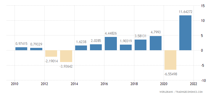 slovenia household final consumption expenditure annual percent growth wb data