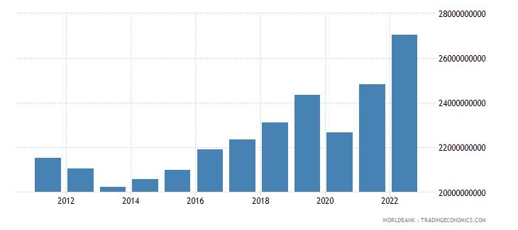 slovenia household final consumption expenditure constant lcu wb data