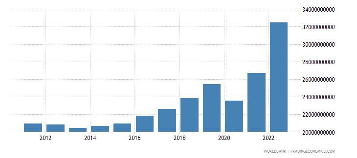 slovenia household final consumption expenditure current lcu wb data