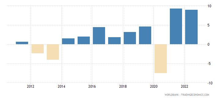 slovenia household final consumption expenditure per capita growth annual percent wb data