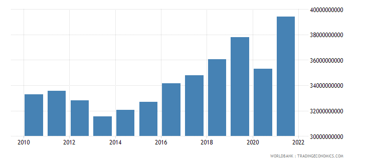 slovenia household final consumption expenditure ppp constant 2005 international dollar wb data