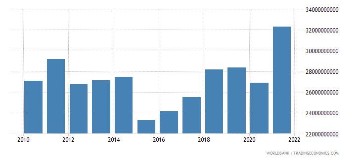 slovenia household final consumption expenditure us dollar wb data