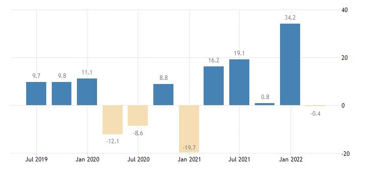 slovenia household final consumption expenditures final consumption expenditure of households durable goods eurostat data