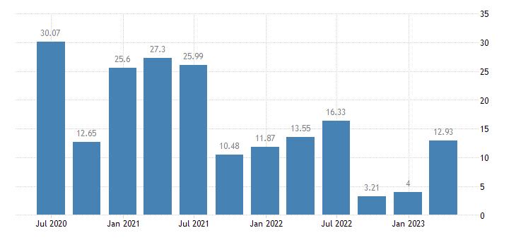 slovenia household saving rate eurostat data