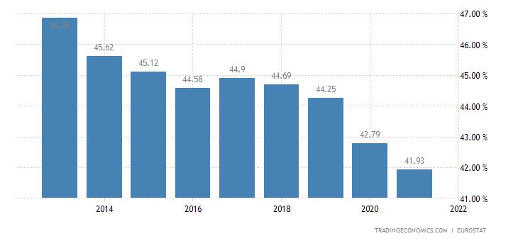 Slovenia Households Debt To Income