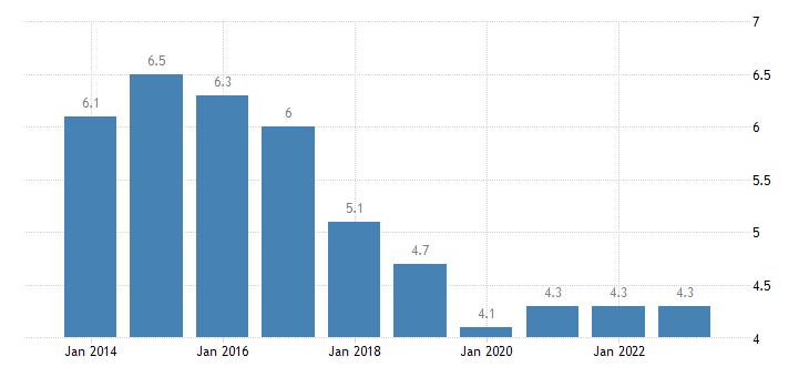 slovenia housing cost overburden rate females eurostat data