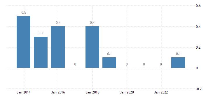 slovenia housing cost overburden rate fifth quintile eurostat data