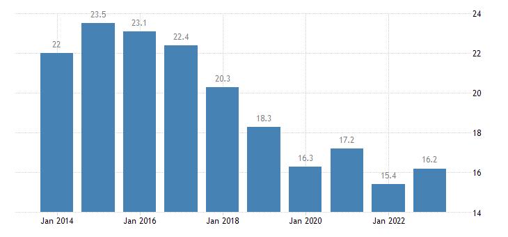 slovenia housing cost overburden rate first quintile eurostat data