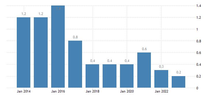 slovenia housing cost overburden rate fourth quintile eurostat data