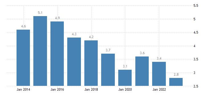 slovenia housing cost overburden rate rural areas eurostat data