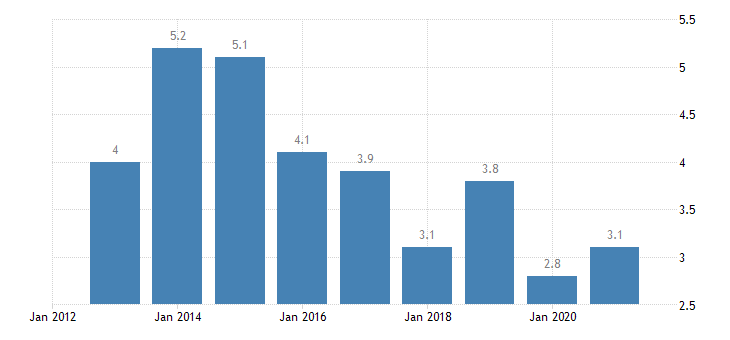 slovenia housing cost overburden rate second quintile eurostat data