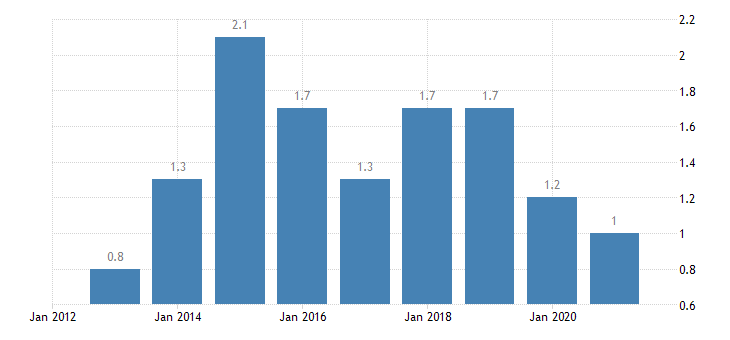 slovenia housing cost overburden rate third quintile eurostat data