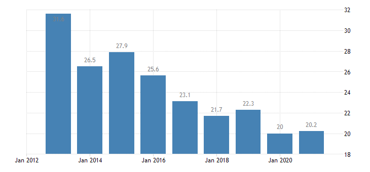 slovenia housing deprivation rate 1 item eurostat data
