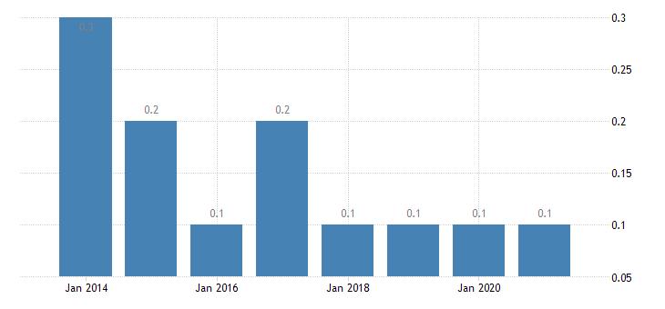 slovenia housing deprivation rate 3 items eurostat data