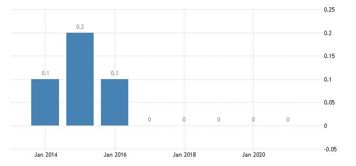 slovenia housing deprivation rate 4 items eurostat data