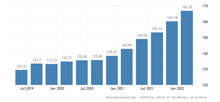 Slovenia House Price Index