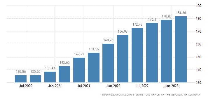 Slovenia House Price Index