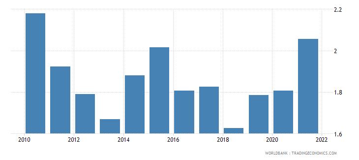 slovenia ict goods exports percent of total goods exports wb data