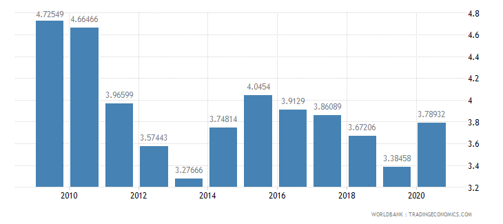 slovenia ict goods imports percent total goods imports wb data