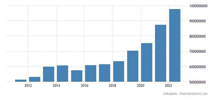 slovenia ict service exports bop us dollar wb data