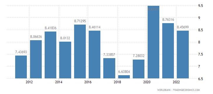 slovenia ict service exports percent of service exports bop wb data