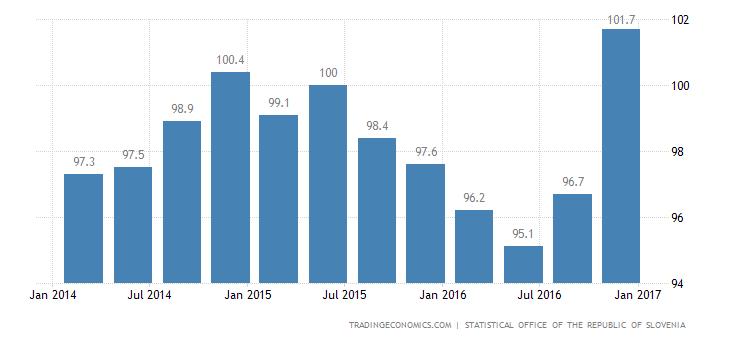 Slovenia Import Prices