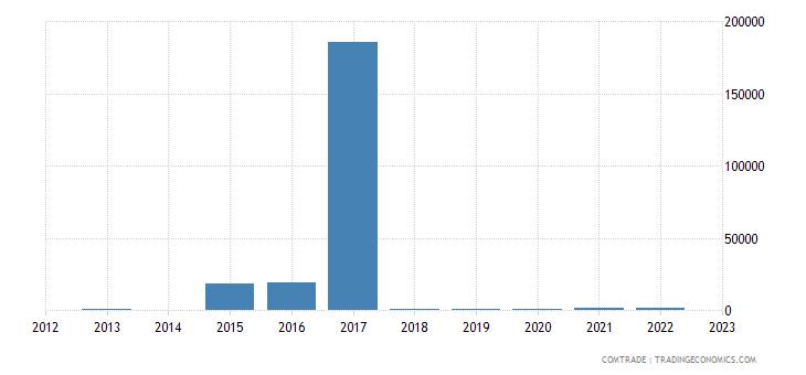 slovenia imports angola