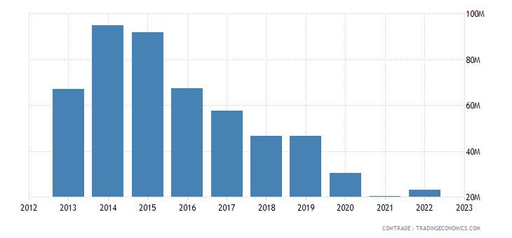 slovenia imports argentina