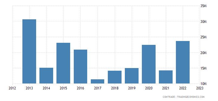 slovenia imports australia