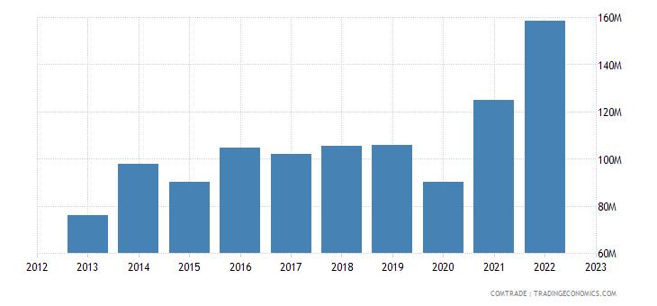 slovenia imports bangladesh