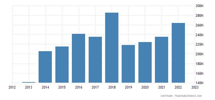 slovenia imports brazil