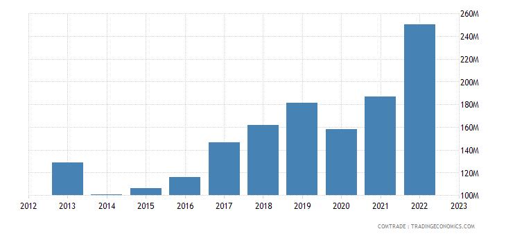 slovenia imports bulgaria