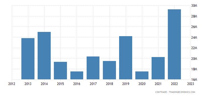 slovenia imports chile