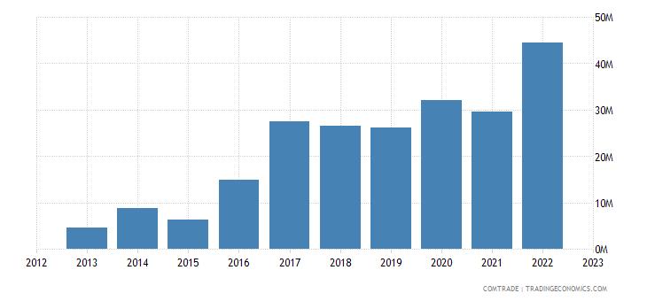slovenia imports colombia