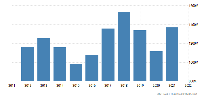 slovenia imports france