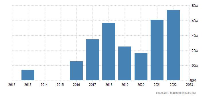 slovenia imports germany aluminum