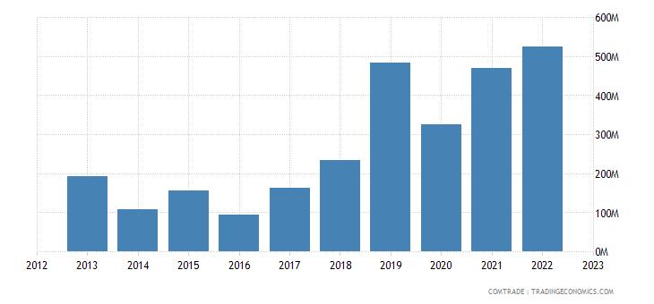 slovenia imports greece