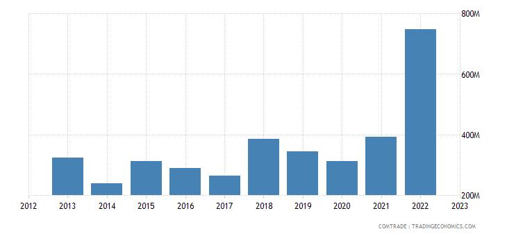 slovenia imports india