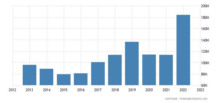 slovenia imports indonesia