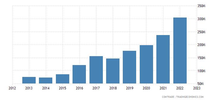 slovenia imports ireland
