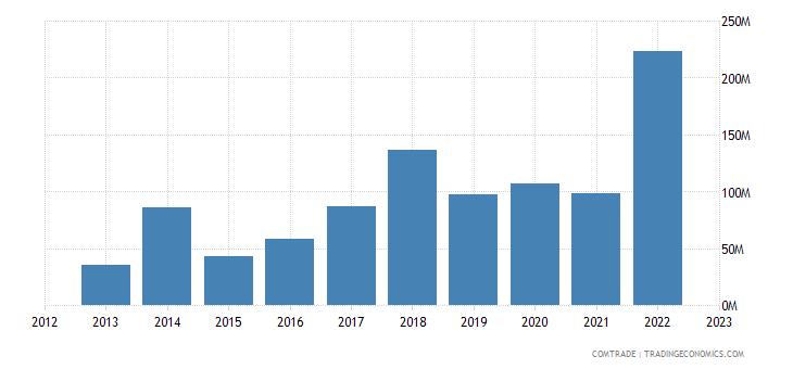 slovenia imports israel