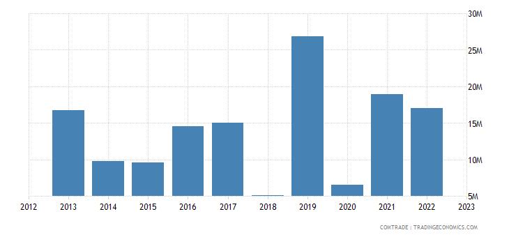 slovenia imports kazakhstan