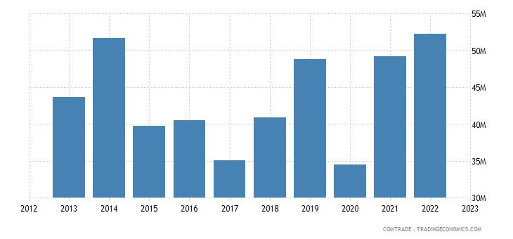 slovenia imports lithuania