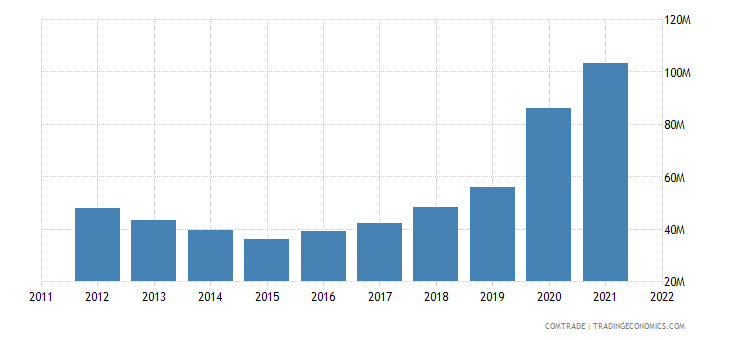 slovenia imports malaysia