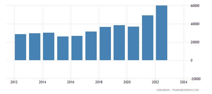 slovenia imports merchandise customs current us$ millions seas adj  wb data