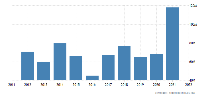 slovenia imports mozambique